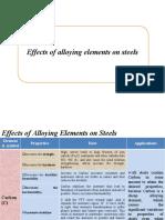 Alloying Elements (1)