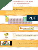 Tabla Periódica- Grupos o Familias y Periodos