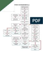 Pathway Gastroenteritis