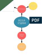 ba bio4 mind map
