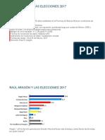 Encuestas Aragón Feb 2017