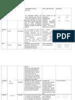Tabla de grupos funcionales
