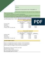 Fed Budget Impact Calculator