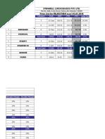Rajasthan Price List W.E.F 01.07.16
