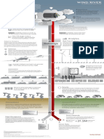 Wind River IoT Infographic