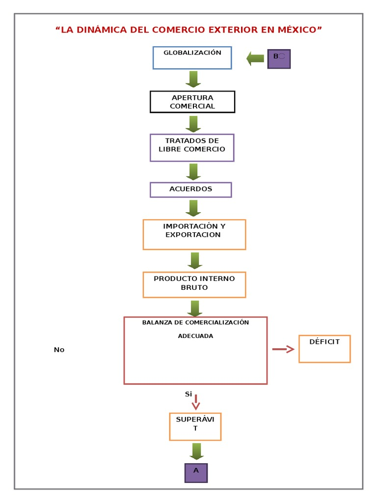 La dinmica del comercio exterior en mxico tarea 1cx ccuart Choice Image