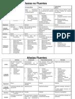 TABLA DIFERENCIAL AFASIAS.pdf