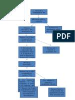 149216191-Flowchart-of-Tax-Remedies.doc