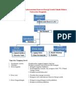 Struktur Organisasi Lab Konversi