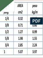 Diametros de Acero