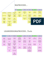 LSS Process and Tools