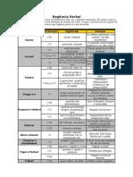 Tabela de Vb Regencia Verbal
