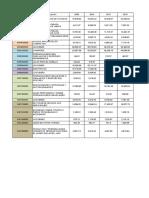 Importaciones Por Partida 2009 a 2013