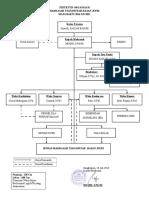 Struktur Organisasi MTs 2016-2017