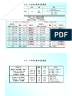 P3 & P4 Table of Specifications 2010