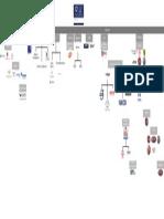 Mapa de Poder y Accionistas I Sigdo Koopers Chile