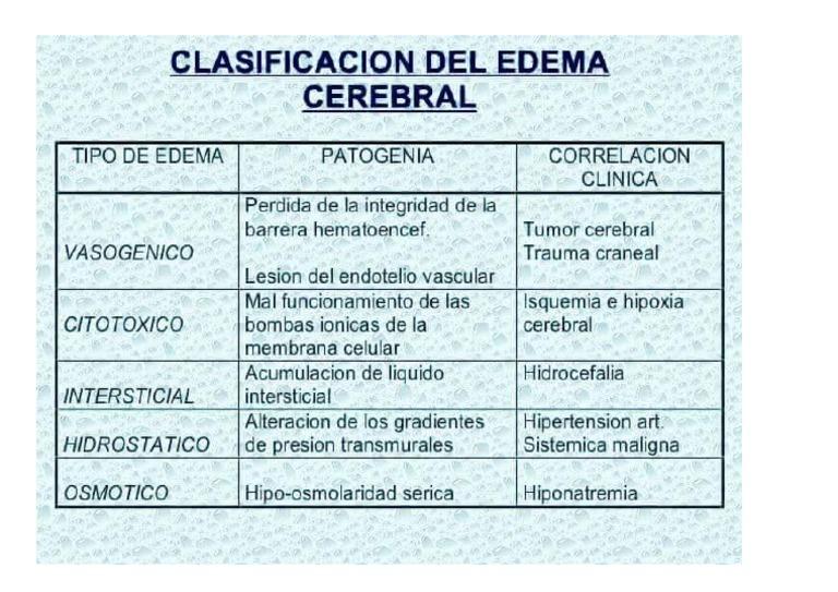 edema cerebral clinica