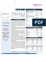 Market Diary 14th March