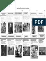 Cronología de La Literatura
