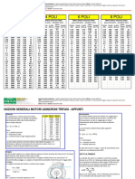Tabelle Motori Asincroni Trifase