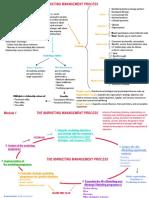 Summary Presentation Elaborate Mindmaps 9