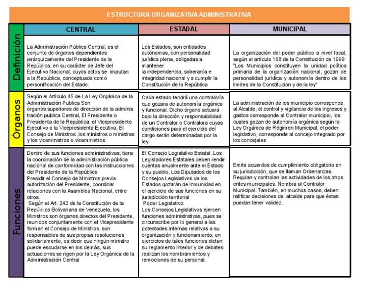 Estructura Organizativa Administrativa Alcalde