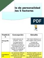 Presentación NEO PI R 2015