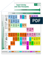 TI Polymer Periodic Table (Reduced)