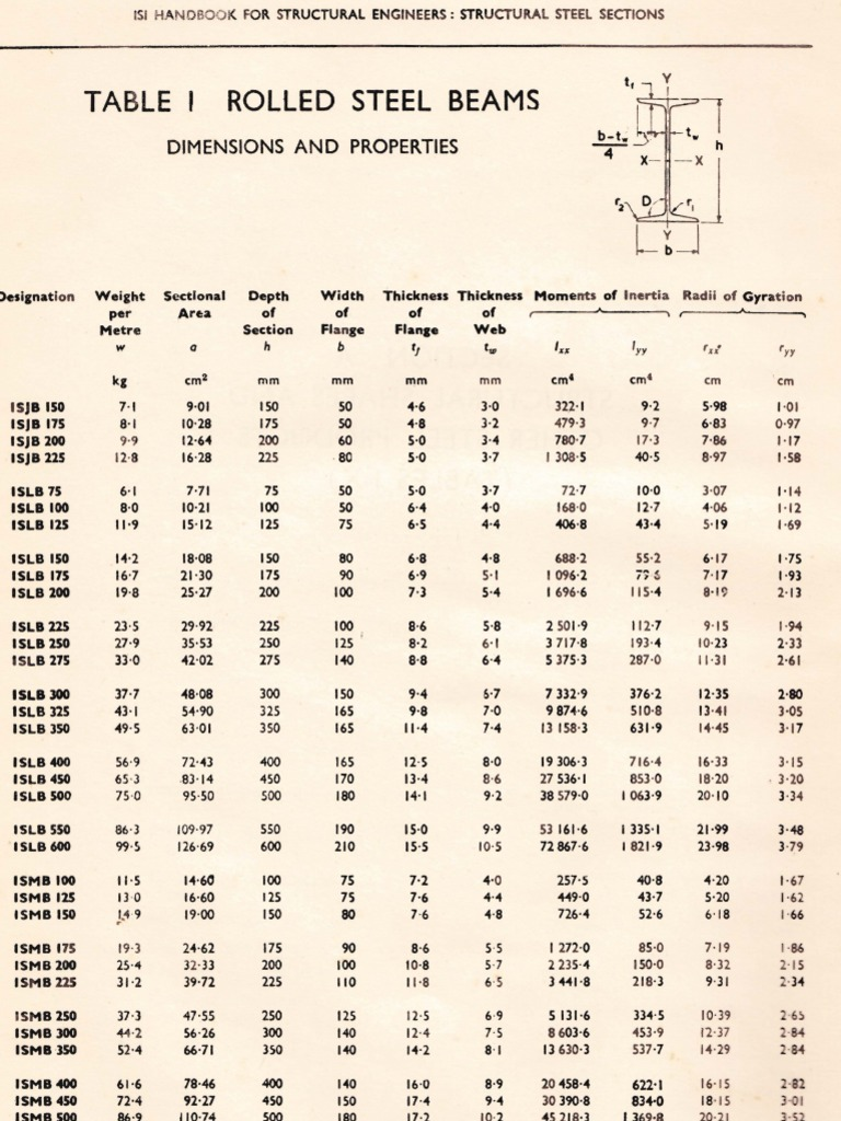 Dimensions properties of isi rolled steel sections