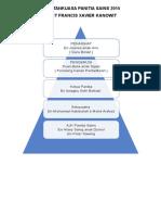 Jawatankuasa Panitia Sains 2015