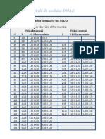 Tabela de Medidas DMAE