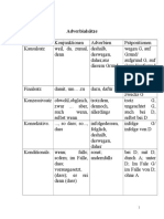Adverbialsätze-Ubersicht