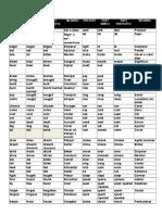 Irregular Verbs List_1