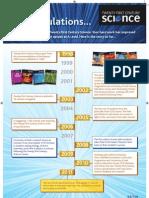 Twenty First Century Science Timeline