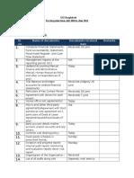 GIZ Documentation Checklist