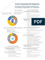 Battle Creek Community Development Fact Sheet 2016