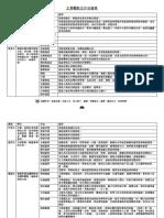 文章體裁及常見修辭簡表 橫排.pdf