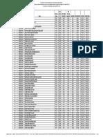 Dse09 Final Merit List