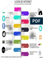 Infografia Internet