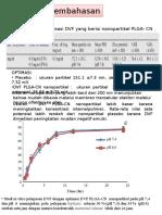 Hasil Dan Pembahasan DVF PLGA-CN