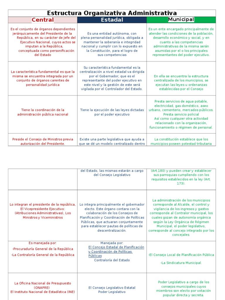 Estructura Organizativa Administrativa Estado Forma De