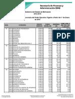 Tabulador de Sueldos Burocracia Enero 2015..pdf