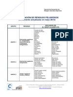 Clasificacion Residuos Peligrosos Mayo 2013