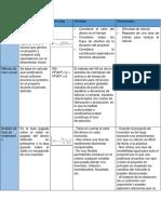 Cuadro Comparativo de los metodos de ingenieria en procesos