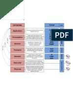 OSI Model vs TCP-IP Model