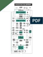 The HackFwd Blueprint