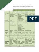 PERBEDAAN ANTARA STUDY CASE CONTROL.docx
