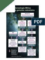 Genealogía de Gemelos Celestiales.