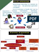 Teoría del aprendizaje
