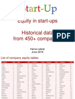 Equity Structure in 450+ Start-ups